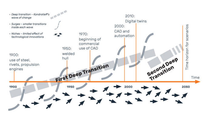 Figure 2. Deep transition transformation and historical shipbuilding milestones, including CAD development.