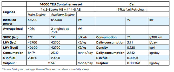 Table 2: Modified case (ship to car ratio: 18.8 million)
