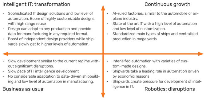 Figure 3. Future scenarios of drawingless production in digital and data-driven shipbuilding towards 2050.