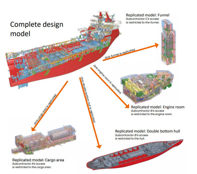 Figure 1. Illustration of distributed design based on design areas: different parties access only designated areas of the whole project. Project model courtesy of Wärtsilä Ship Design Norway AS.