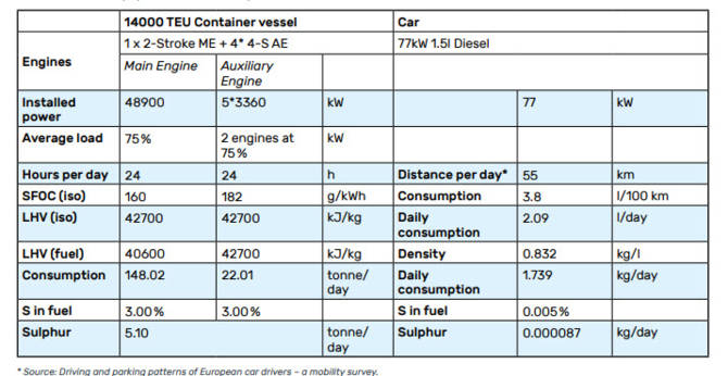 Table 1: Reference case (ship to car ratio: 58.7 million)