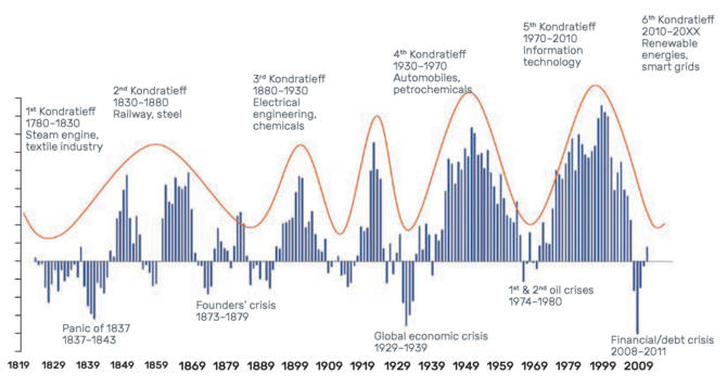 Figure 1. Kondratieff (1935) waves: linking rolling 10-year returns on the S&P top 500 and technological disruptions.