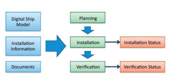 An illustration of the information flow when utilizing digital design assets at construction sites. (2)