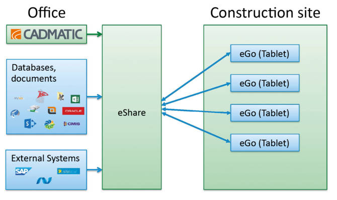 An illustration of the CADMATIC solution for efficient utilization of design assets in the post-design phases. eShare collects information from both the CAD system and other applications involved and eGo is used for offline access at the construction site.
